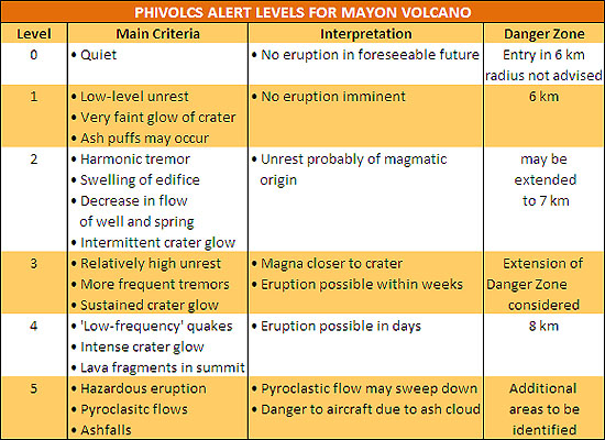 Mayon Alert Level Raised To 4 Eruption Seen Within Days