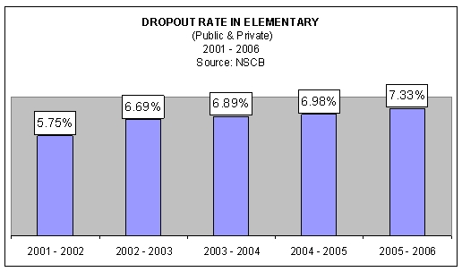 Research paper high school dropout rate in america Haney found that the ratio of high school graduates in a particular year to the number of ninth graders three years earlier declined only slightly between