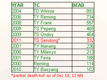 table2 Tropical storm Sendong is one deadliest cyclones to hit the Philippines in the last 12 years