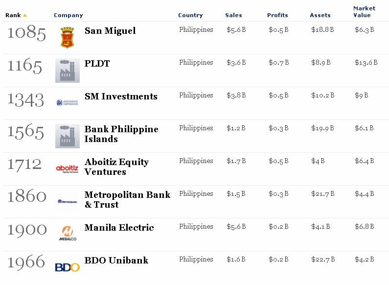 san miguel corp., pldt among 8 phl firms on forbes list of world's