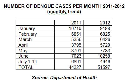 dengue geriatric case study tropical doctor Epidemiology of dengue in a high-income country: a case study in queensland in tropical and sub-tropical and notification relies on patients' and doctors.