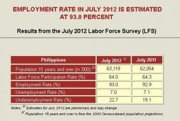 NSO Labor Force Survey July 2012 reports 7.0% unemployment