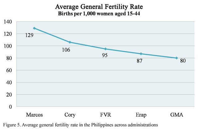 The status of women in the Philippines: a 50-year retrospective