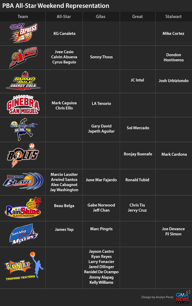 PBA: James Yap, Mark Caguioa banner PBA All-Star squad | Sports640